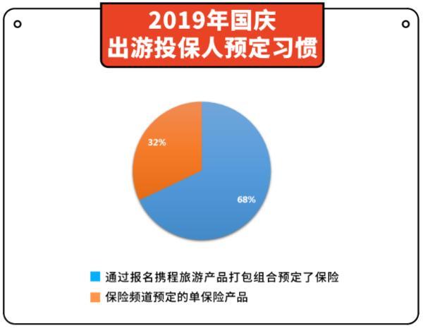 """国庆旅游保险成""""标配"""",国内游客人均每..."""