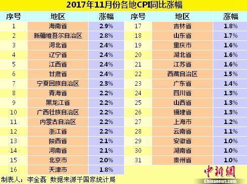 金沙娱乐平台网站:各地物价水平如何?18省份11月CPI同比涨幅回落