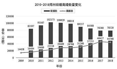 2018年度郑州市婚姻登记数据出炉