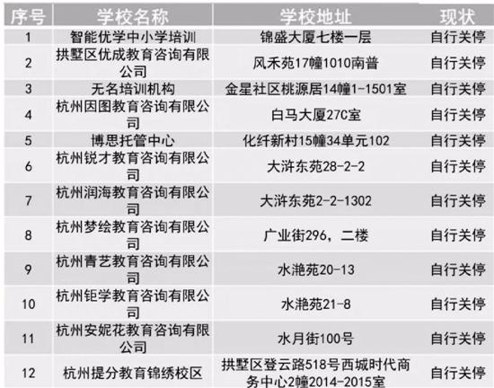 北京赛车买号方法如下:杭州一上黑榜培训机构转战新址继续招生_教育局:违规