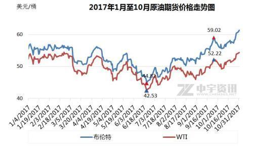 2017年1月至10月原油期货价格走势图。来源:中宇资讯