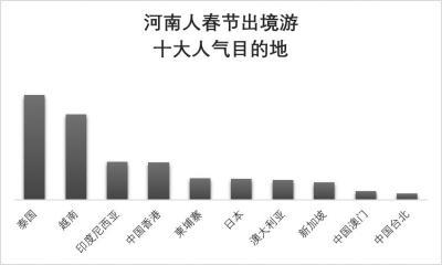 河南人去海南过年人次全国第三 春节十大团圆地4个在河南!