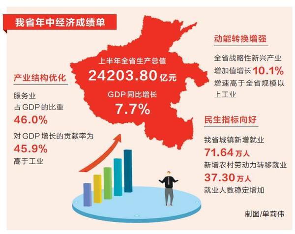 上半年河南GDP增长7