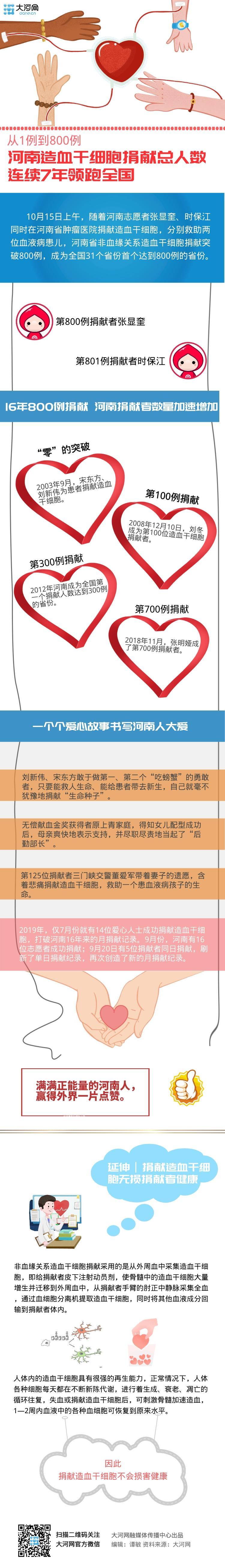 大河网图解丨从1例到800例 河南造血干细胞捐献总人数连续7年领跑