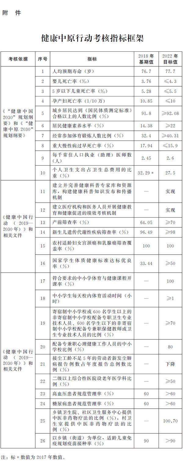 河南省人民政府办公厅关于印发健康中原行动组织实施和考核方案的通知