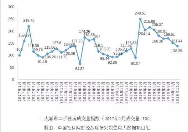 北京房價真降了!760萬的房產 掛牌兩月驟降170萬