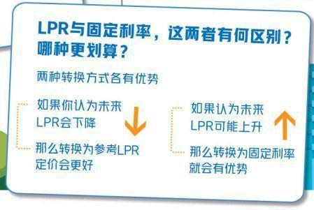 你的房贷做LPR转换了么?划算不?咋操作?