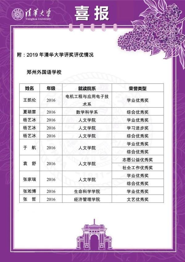 #大学#清北喜报:郑州外国语学校毕业生94人获142项奖励