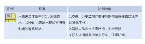 河南省发布道路结冰黄色预警 请注意防范