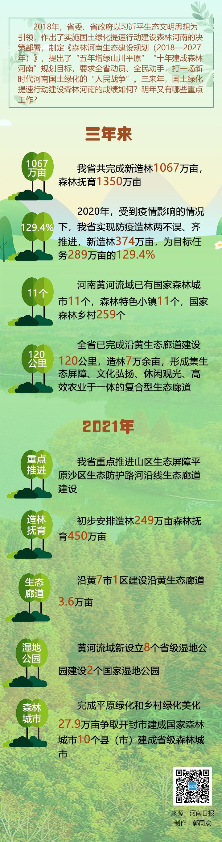 河南晒国土绿化成绩单,2021年,森林河南要这样建!