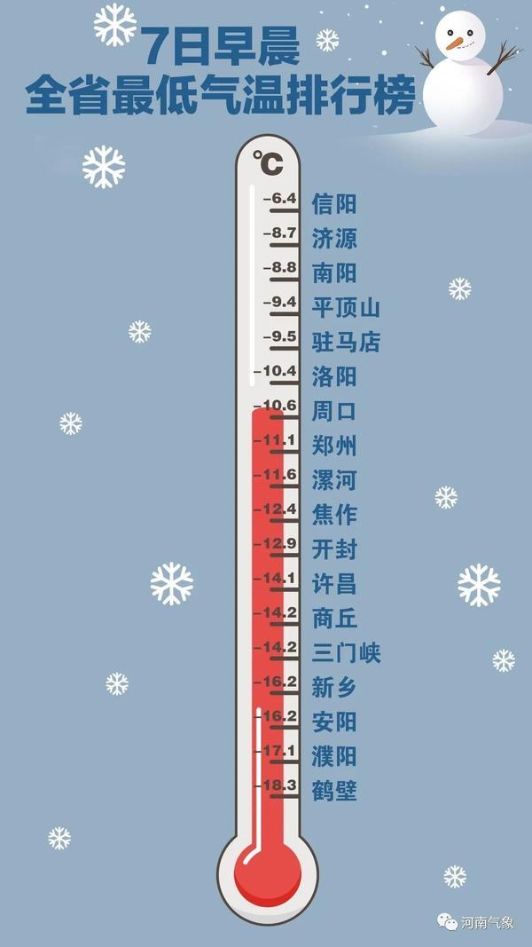 寒潮携带风寒效应带来极端低温 郑州创近27年来气温最低值