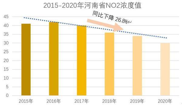 一组数据告诉你,近6年河南空气质量是怎么变化的?