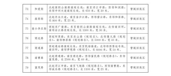 """郑州地名家族""""添新丁"""" 红檀路等79条道路的标准名称定了……不同风格的路名背后,有何良苦用心?"""