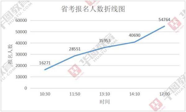 河南省考已有近5.5万人报名,报名人数最少的十大岗位是哪些?