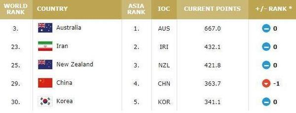 FIBA全新排名中國男籃下滑:全球第29 亞洲第4