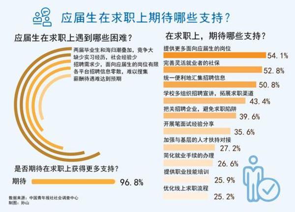 96.8%受訪應屆生期待在求職上得到大量支持