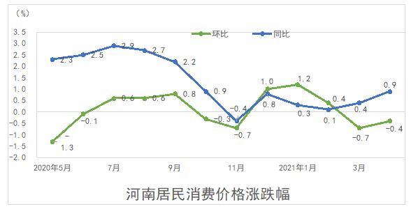 河南4月份居民消费价格同比上涨0.9%