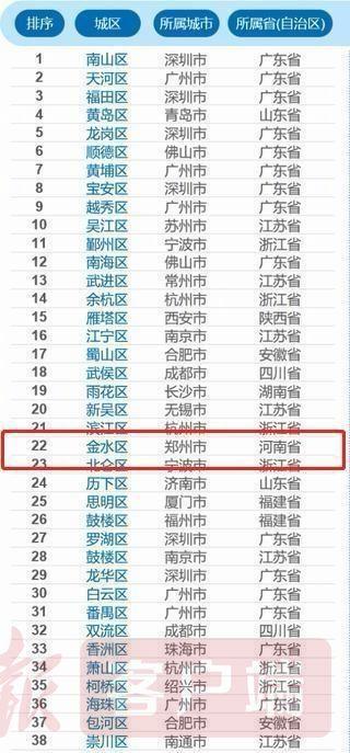 2021赛迪百强区郑州金水区与去年相比上升4个位次
