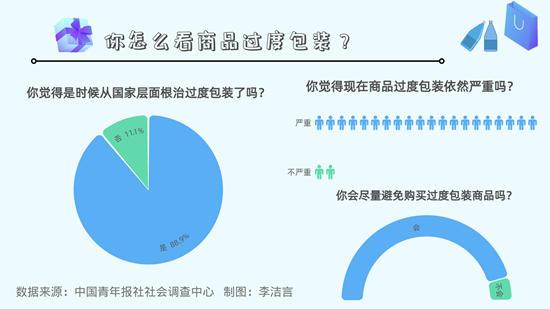92.0%受访者感觉商品过度包装依然严重