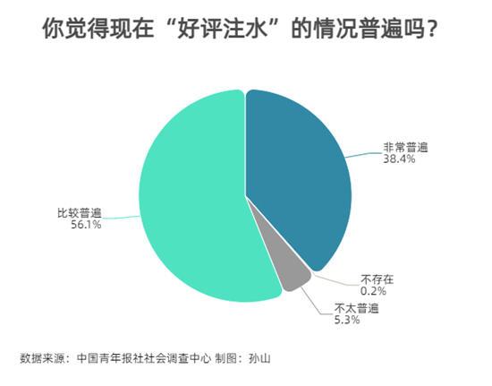 97.5%受访者期待加强整治刷好评现象