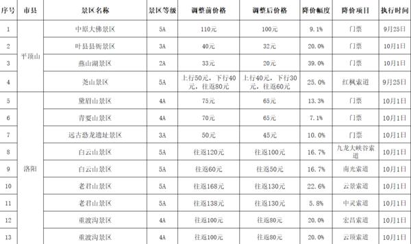 """""""十一""""前河南部分景区门票再降价 业界:高价门票已成为""""过去时"""""""