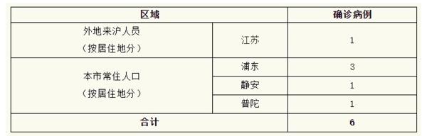 上海新增6例确诊病例 累计确诊292例