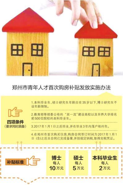 郑州青年人才首次购房最高补10万元 非郑户籍人才购房不再审核社保和个税