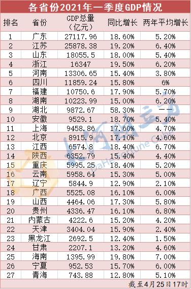 河南GDP领跑中部六省,其它省份一季度成绩如何