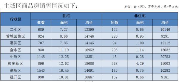 7月份郑州全市商品房批准预售面积150.33万平方米